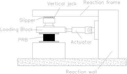 Experimental setup of horizontal loading