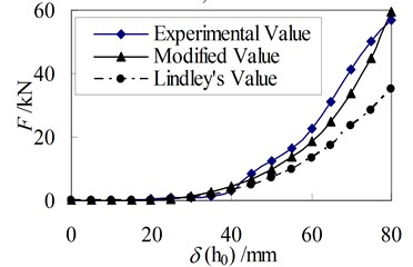 Relationship between horizontal force and displacement