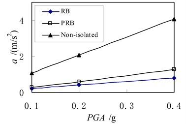 Relationship between peak acceleration in top floor and excitation intensity