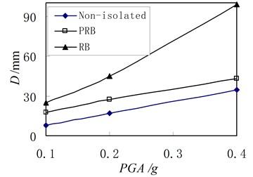 Relation between peak displacement in top floor and excitation intensity