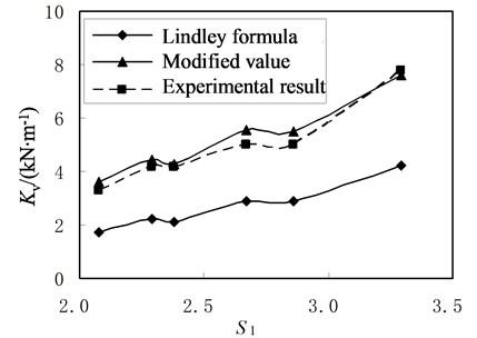 Relationship between vertical stiffness and S1