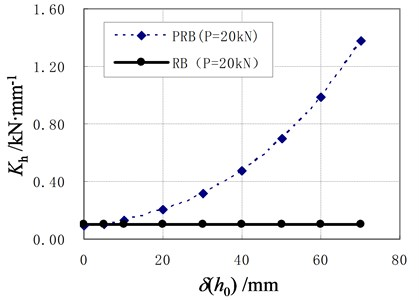 The horizontal stiffness of PRB and RB