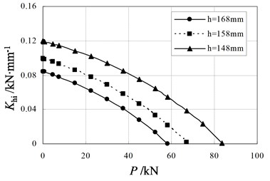 Relationship between initial horizontal stiffness and vertical load