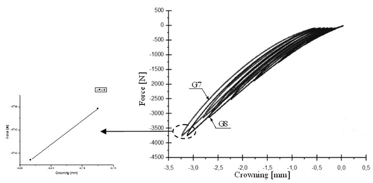 Susceptibility graphs for GREEN-type rollers with the shift of susceptibility characterization