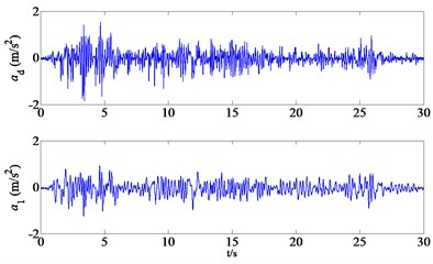 The excitation and acceleration output due to earthquake (PGA = 0.2 g):  a) the excitation and acceleration output due to El Centro earthquake (PGA = 0.2 g), b) the excitation and acceleration output due to Kobe earthquake (PGA = 0.2 g)