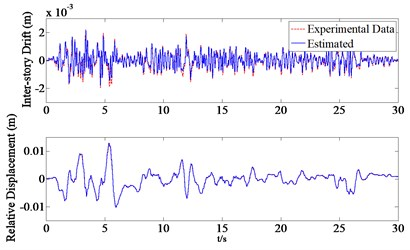 The identified results of rubber bearing relative displacements and inter-storey drifts due to earthquakes (PGA = 0.2 g): a) the identified displacements due to El Centro earthquake,  b) the identified displacements due to Kobe earthquake