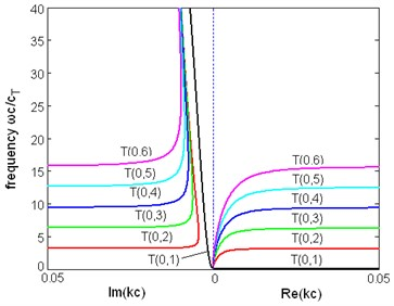 The dispersion relation between frequency and wavenumber of first six modes of torsional wave  in a pipe immersed in liquid (η= 1 Pa∙s)