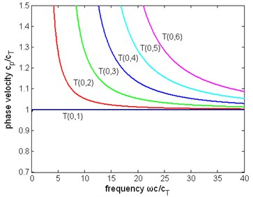 The normalized phase velocity  of first six modes of torsional wave  in a pipe immersed in liquid (η= 1 Pa∙s)