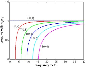 The normalized group velocity  of first six modes of torsional wave  in a pipe immersed in liquid (η= 1 Pa∙s)
