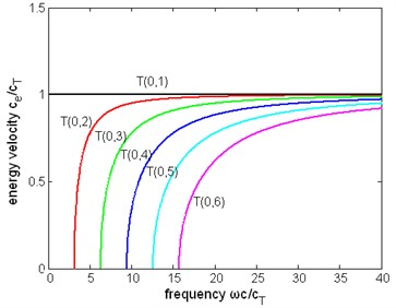 The normalized energy velocity  of first six modes of torsional wave  in a pipe immersed in liquid (η= 1 Pa∙s)