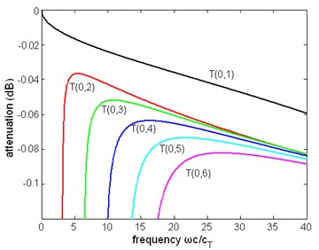 The normalized attenuation  of first six modes of torsional wave  in a pipe immersed in liquid (η= 1 Pa∙s)