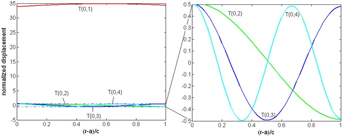 The displacement distribution (normalized displacement: uθr/uθmax-uθmin)  of the torsional wave of a pipe immersed in liquid, f= 300 kHz, η= 1 Pa∙s