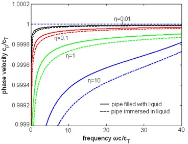 The normalized phase velocity  of the first torsional wave mode  with liquid of different viscosity