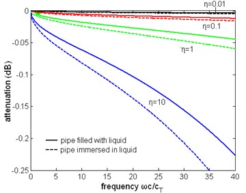 The normalized attenuation  of the first torsional wave mode  with liquid of different viscosity