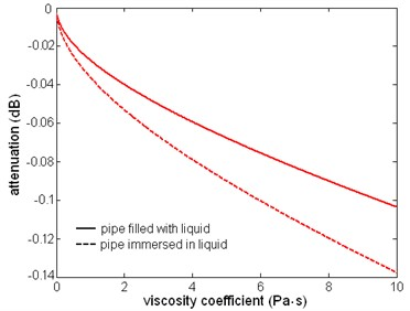 The relation between attenuation and dynamic viscosity coefficient  of the first torsional wave mode, f= 1 MHz