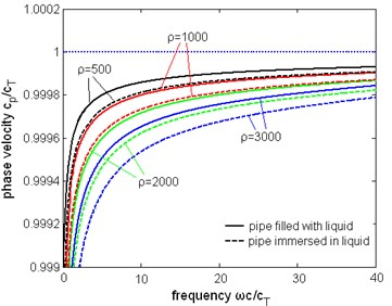 The normalized phase velocity of the first torsional wave mode with different liquid density,  the unit of density is kg/m3