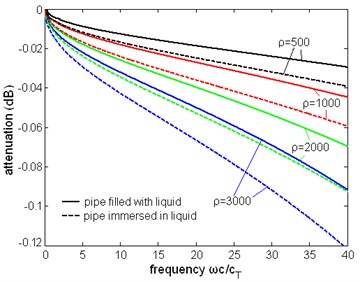 The normalized attenuation of the first torsional wave mode with different liquid density,  the unit of density is kg/m3