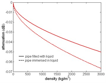 The relation between attenuation of the first torsional wave mode  and liquid density, f= 1 MHz