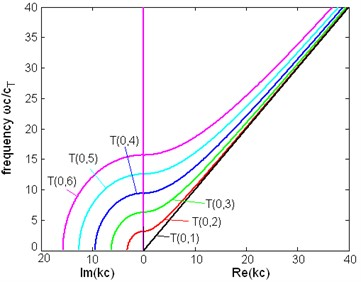 The dispersion relation between frequency and wavenumber of first six modes of torsional wave  in a pipe filled with liquid (η= 1 Pa∙s) and a free pipe:  a) the dispersion relation of a pipe filled with liquid, b) the dispersion relation of a free pipe
