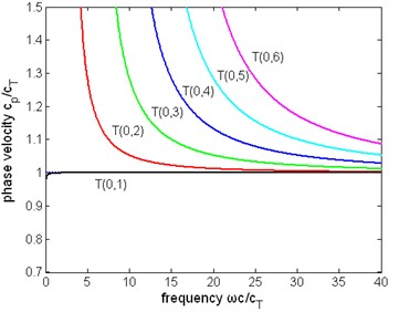 The normalized phase velocity of first six modes of torsional wave  in a pipe filled with liquid (η= 1Pa∙s) and a free pipe:  a) the phase velocity of a pipe filled with liquid, b) the phase velocity of a free pipe