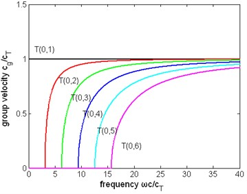 The normalized group velocity of first six modes of torsional wave  in a pipe filled with liquid (η= 1 Pa∙s) and a free pipe:  a) the group velocity of a pipe filled with liquid, b) the group velocity of a free pipe