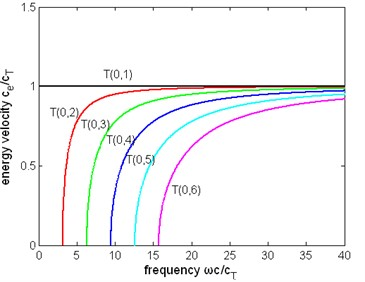The normalized energy velocity of first six modes of torsional wave  in a pipe filled with liquid (η= 1 Pa∙s) and a free pipe:  a) the energy velocity of a pipe filled with liquid, b) the energy velocity of a free pipe