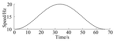 Relationship of the speed and the time