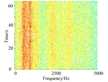Time-frequency representation of the signal in two operation states