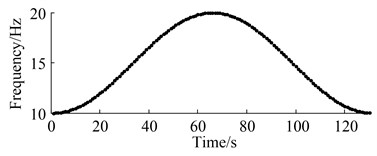 Relationship between speed-time and current-time