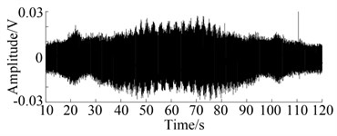Waveform of signals obtained from two operation states in varying speeds and loads