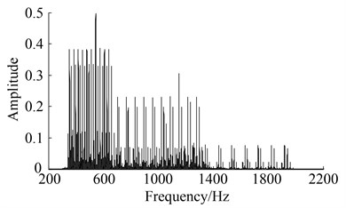 Spectrum and its harmonics of simulation signal of gearbox