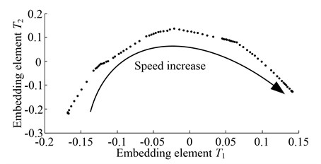 Low-dimensional embedding of the varying speeds