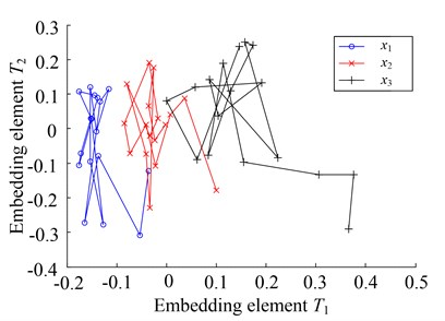 Embedded manifolds extracted by different learning algorithms