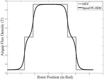 Air gap magnetic flux density