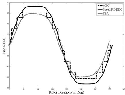 Back-EMF waveform