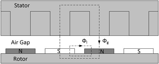 Cross-section of the permanent magnet synchronous machine
