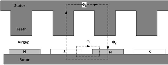 The cross-section of the slotted structural permanent magnet synchronous generator
