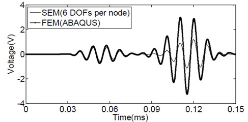 Comparisons of the output voltage with data by ABAQUS
