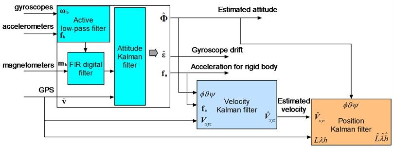 GPS/SINS algorithm architecture