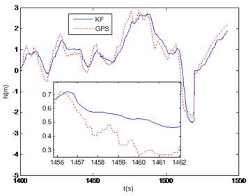 GPS vs KF output of north