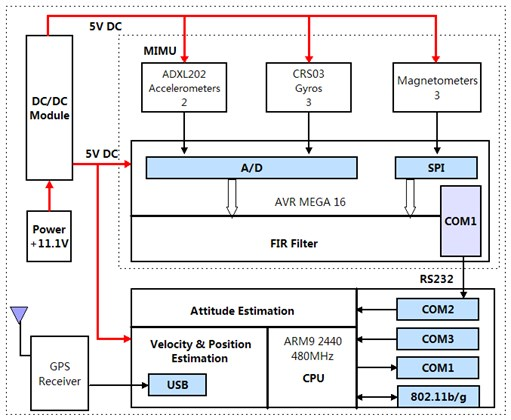 GPS/SINS block diagram