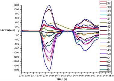 a) gauges from number 1 to 18, b) gauges from number 19 to 36, c) gauges from number 37 to 54