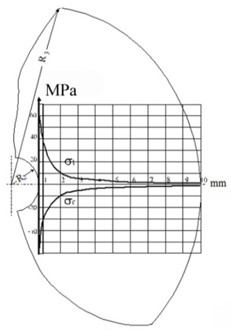 Stress diagram along the radius of compound at various thickness of compound cylinder:  a) R3= 1.0 mm, b) R3= 2.0 mm, c) R3= 10.0 mm