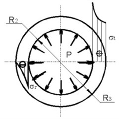 Diagrams of tangential and radial stresses in materials of: a) internal, b) external cylinders