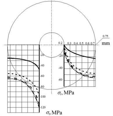 Stress diagram along the radius of resistor at various thickness of compound cylinder R3:––– R3= 1 mm, - - - - R3= 2 mm, - - · - - R3= 3 mm, - · · - · R3= 10 mm