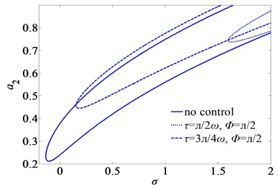 Second mode frequency-response curves of subharmonic resonance for three sets of the time-delays