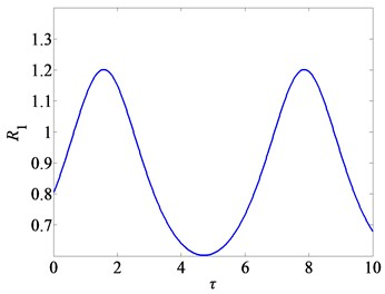 Variation of attenuation ratio R1 with the  time-delays