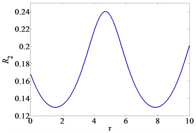 Variation of attenuation ratio R2 with the  time-delays