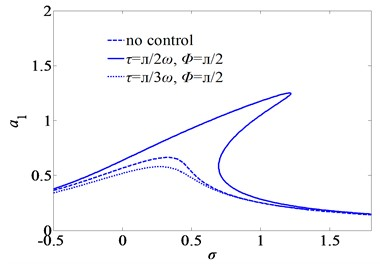 First mode frequency-response curves of primary resonance for three sets of the time-delays