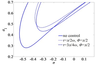 First mode frequency-response curves of subharmonic resonance for three sets of the time-delays